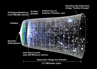 330px-Expansion_des_Universums